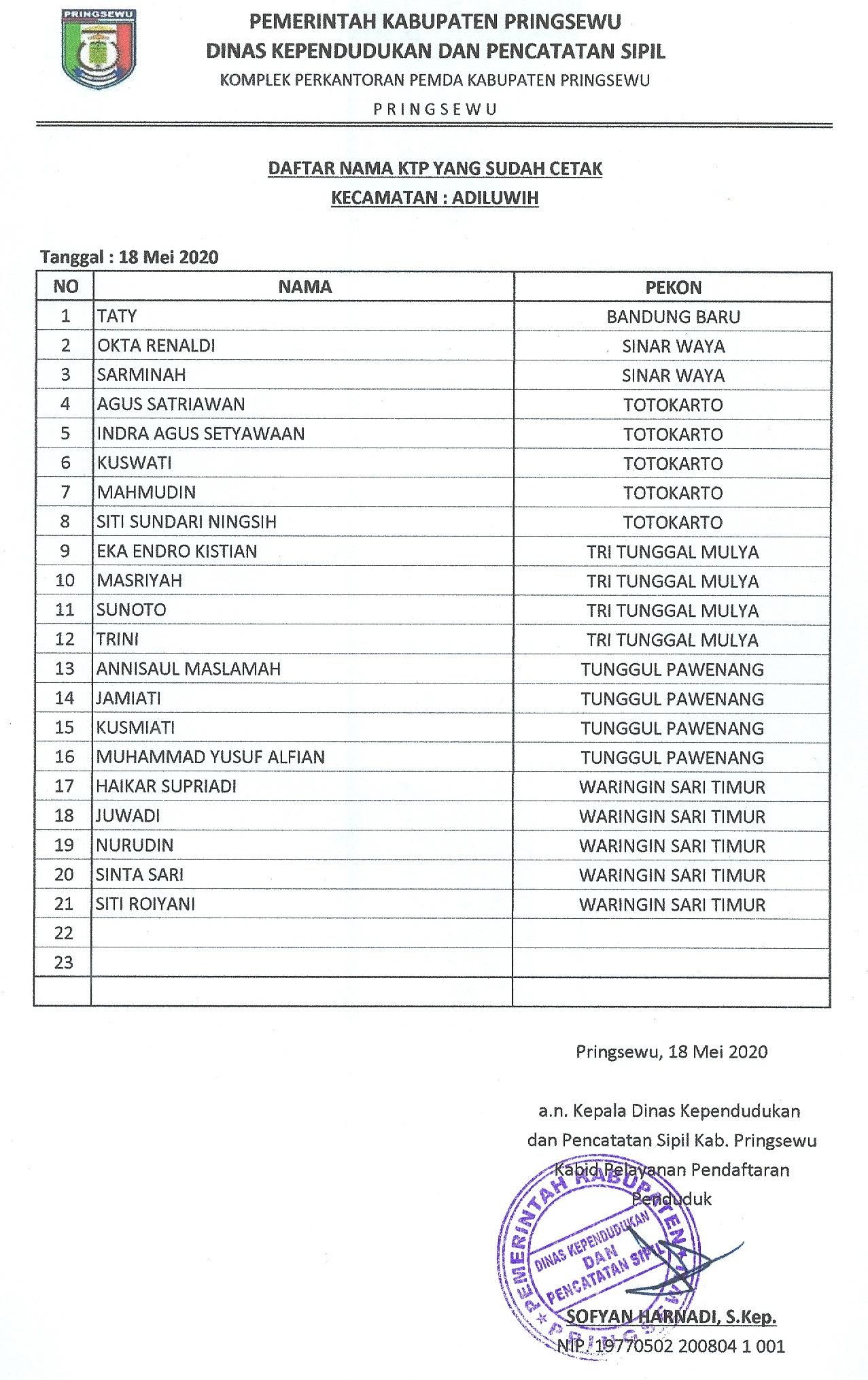 Daftar KTP-el yang sudah cetak Kecamatan Adiluwih