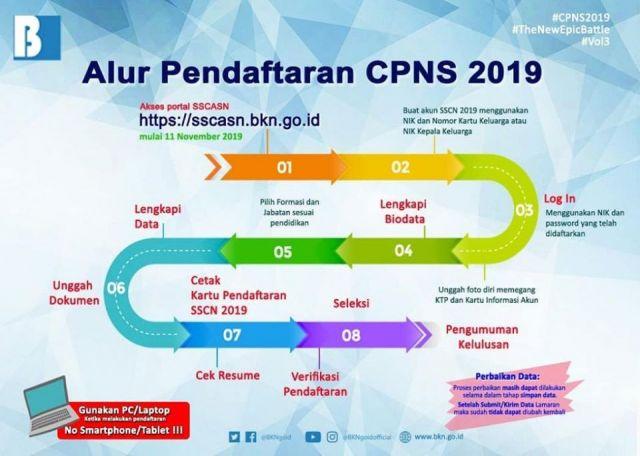 BKN Tegaskan Suket sebagai Pengganti  KTP-el untuk Seleksi CPNS