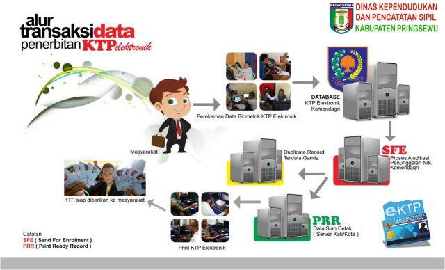 Alur Transaksi Data KTP EL